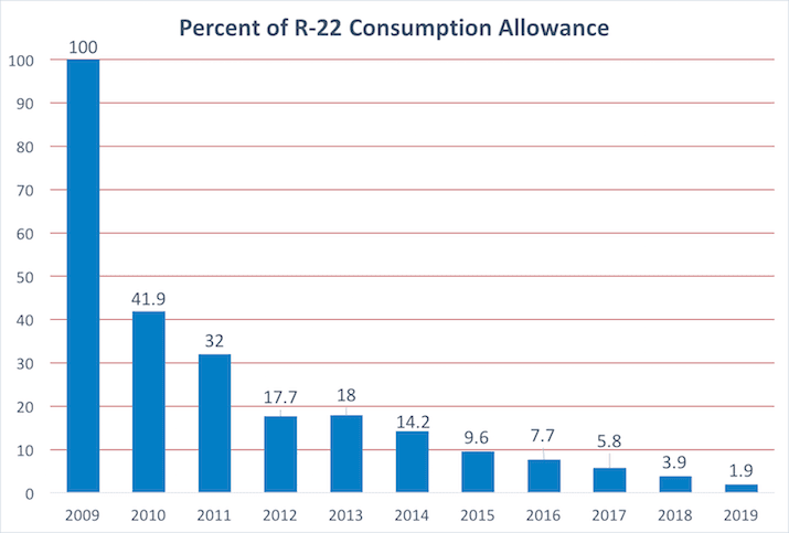 R22 consumption allowance during phase out period